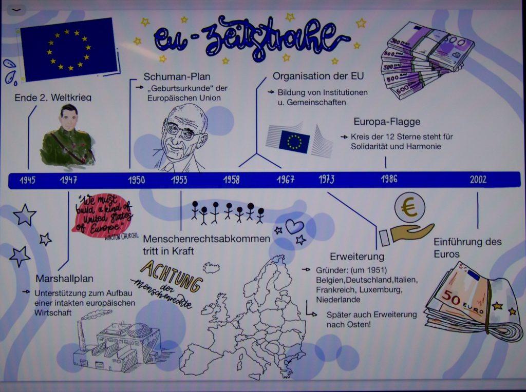 Europatag 2021 - Gymnasium Calvarienberg