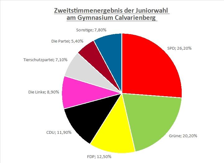 Juniorwahl - SPD liegt in der Schülergunst weit vorne - Gymnasium Calvarienberg